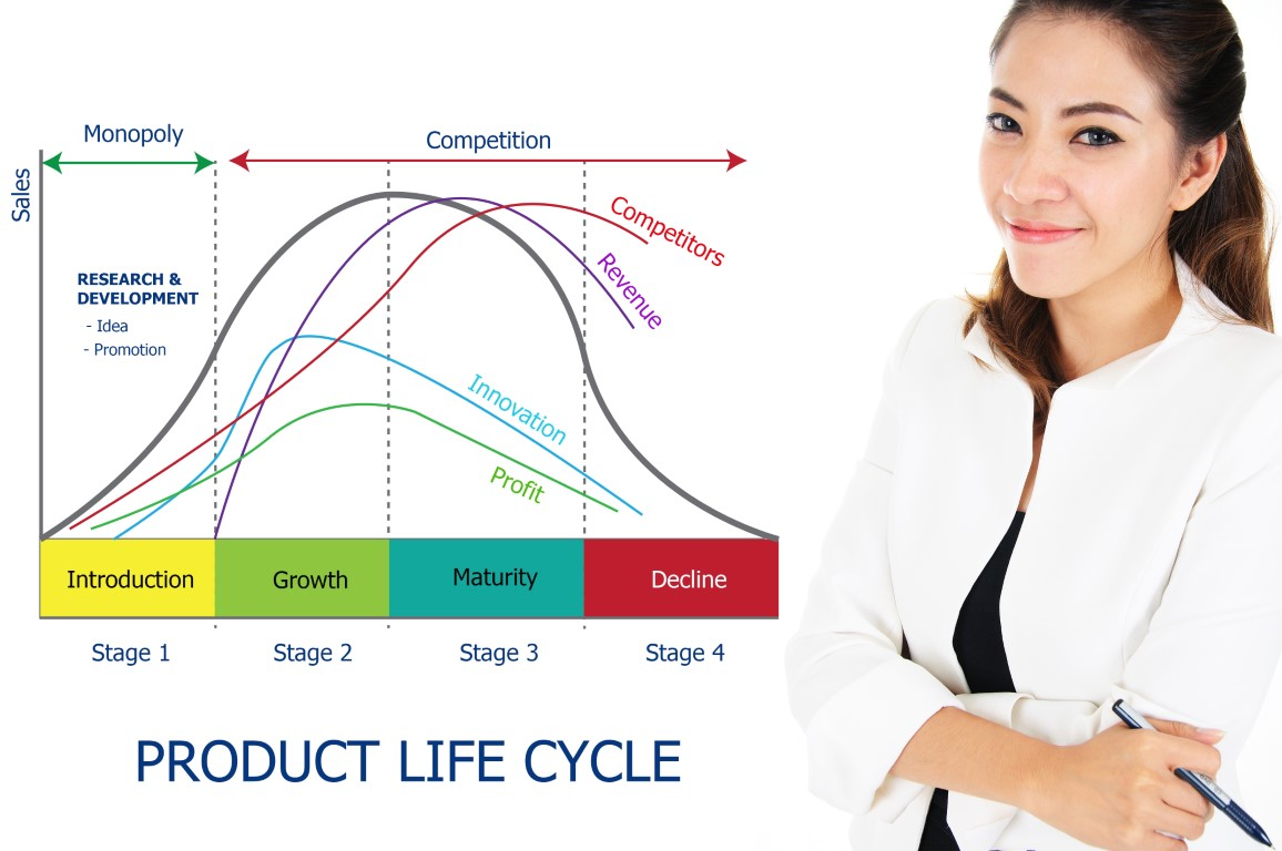 Women showing product lifecycle